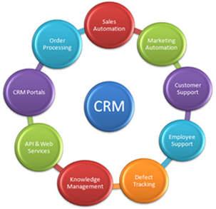 CRM details